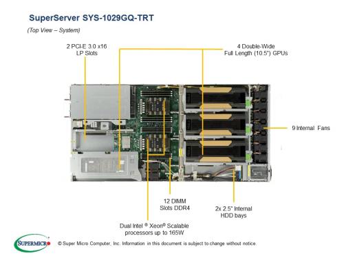 SYS-1029GQ-TRT GPU SuperServer