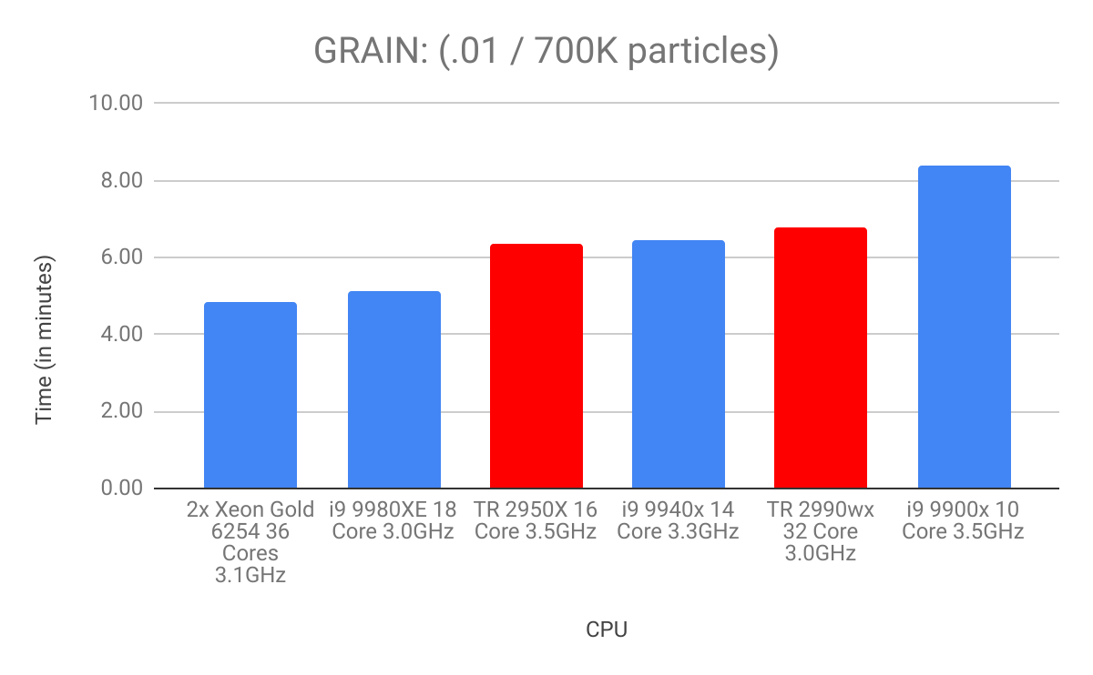 Finding the Houdini Software System Requirements for grain