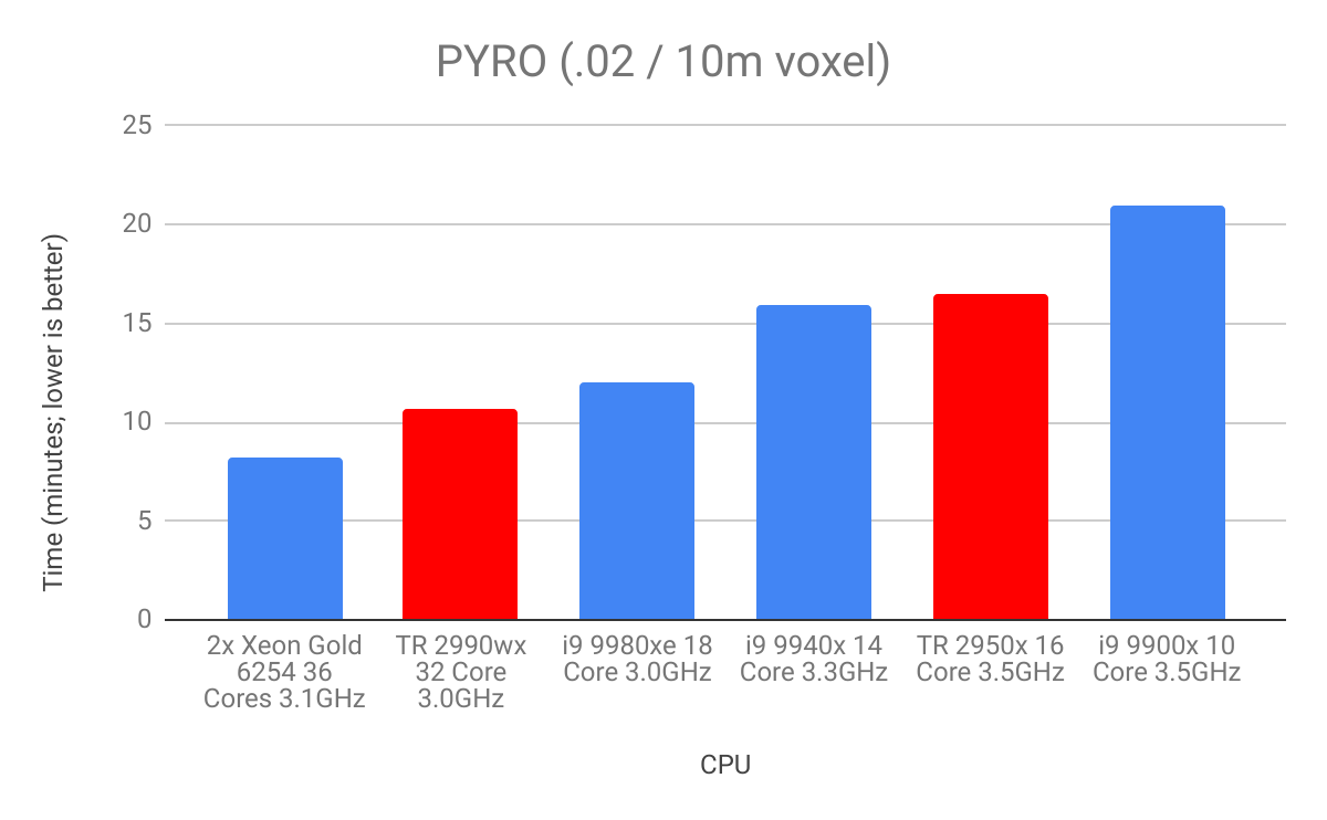 Different Configurations with Pyro for Houdini Software System Requirements