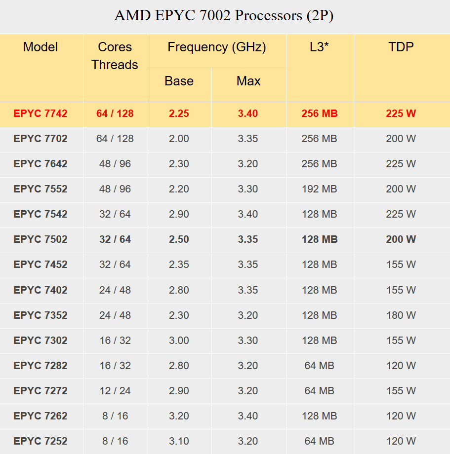 AMD EPYC Workstation 7002 Processors